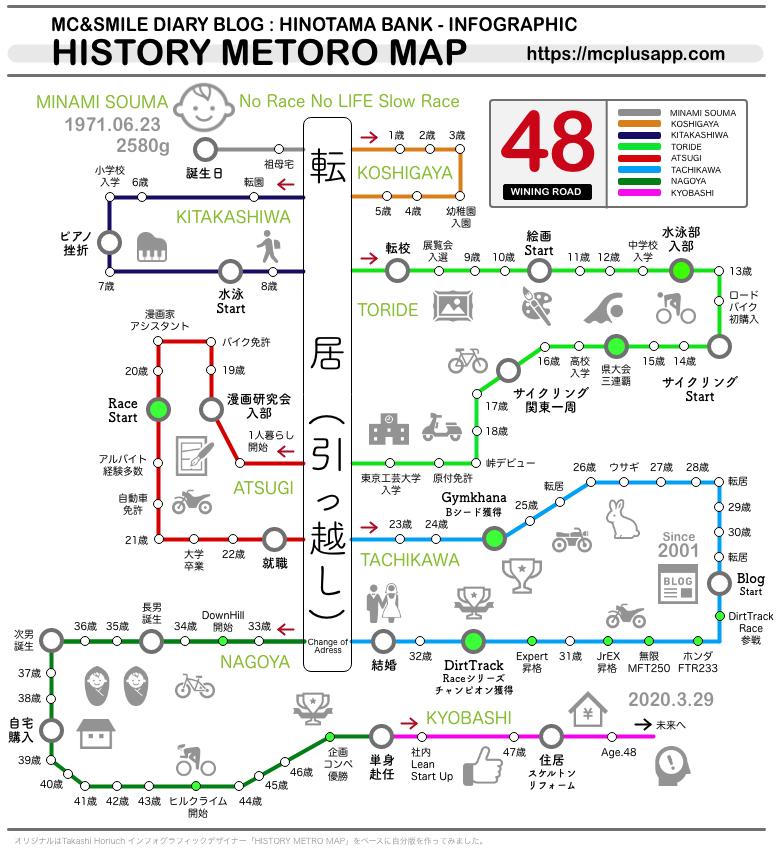HISTORY METORO MAP 2020